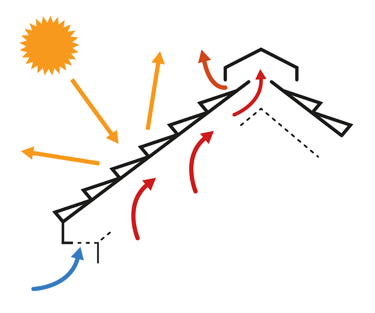 3 forms of heat transfer: radiant, conductive, and convective.